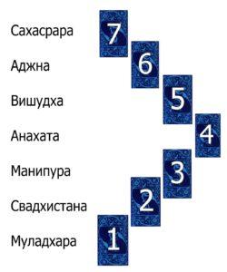 Чакровый расклад из семи карт