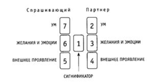 Расклад в виде буквы Н