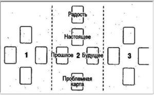 Цыганские гадания на картах